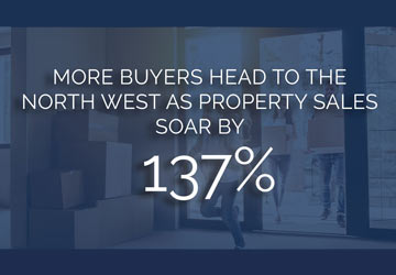 Property Sales Soar by 137% in North West